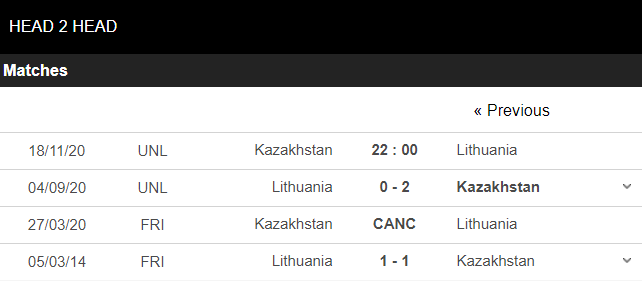 kazakhstan vs Lithuania