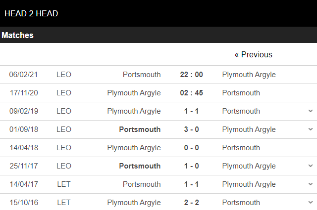 plymouth vs portsmouth