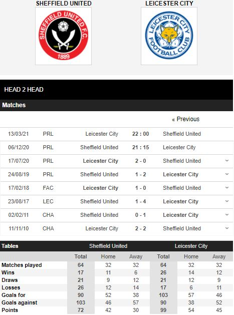 Lihat sheffield united vs leicester