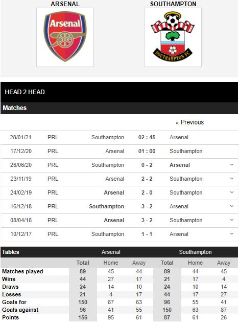 Pertandingan Arsenal vs Southampton