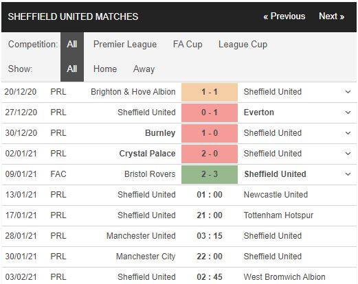 Lihat sheffield vs newcastle