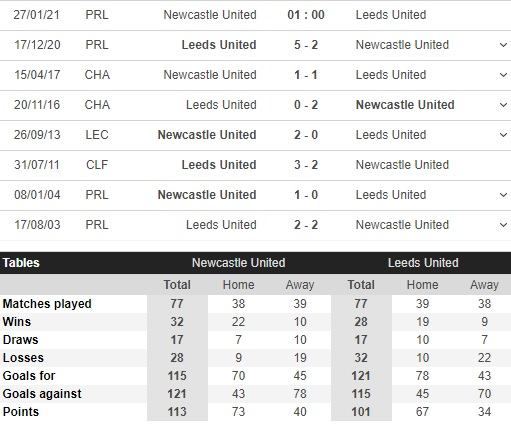 newcastle vs leeds dealer