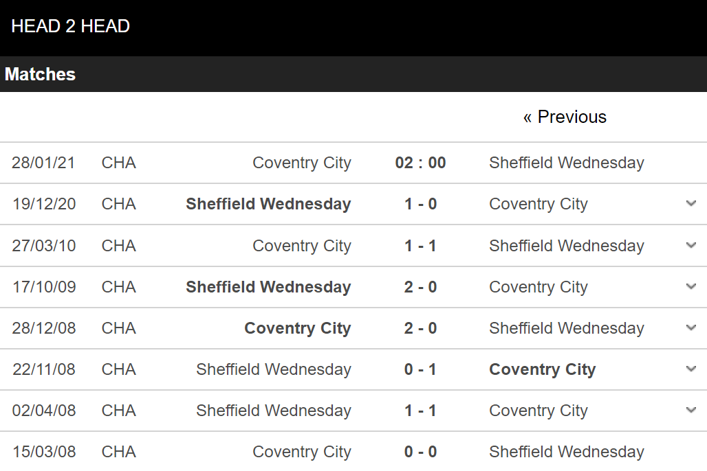 Coventry vs Sheffield Wed