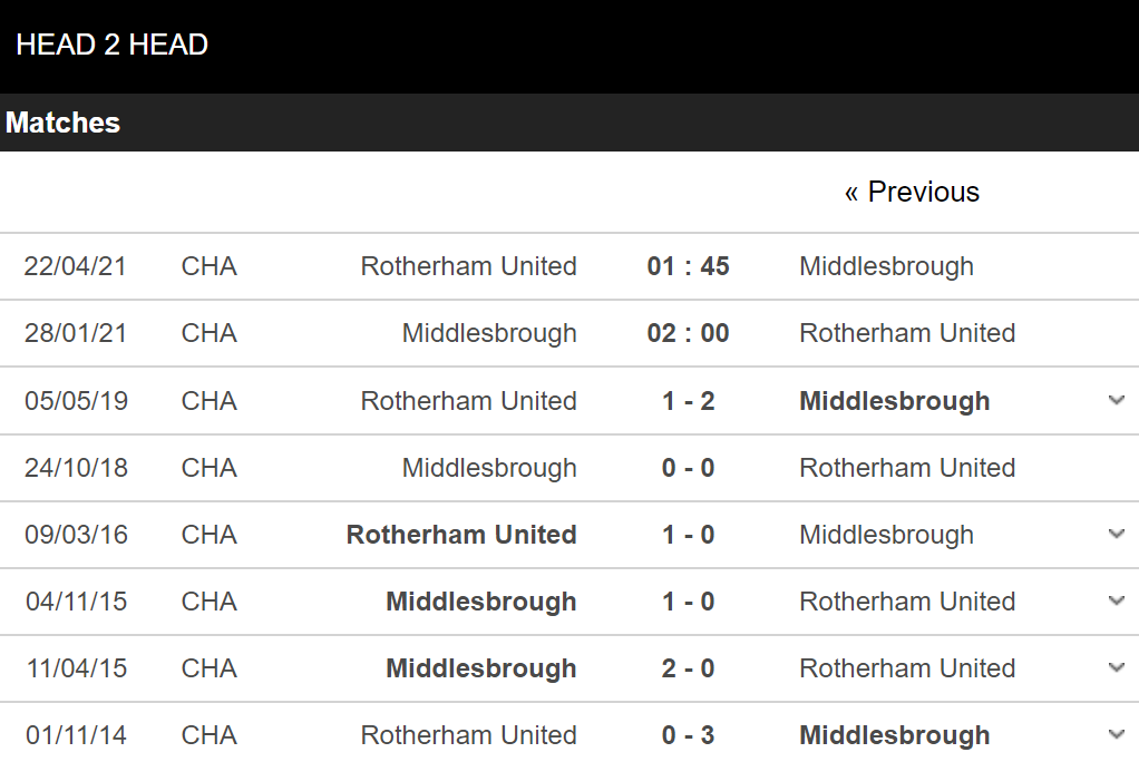 rumah middlesbrough vs rotherham