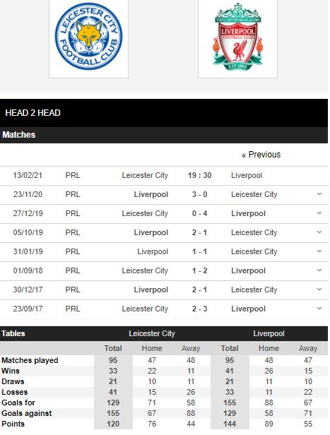 Leicester vs liverpool