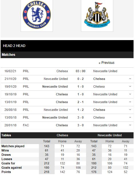 Pertandingan Chelsea vs Newcastle House